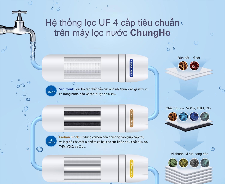 may-loc-nuoc-chung-ho-u1-4-buoc-loc-uf1.png_product